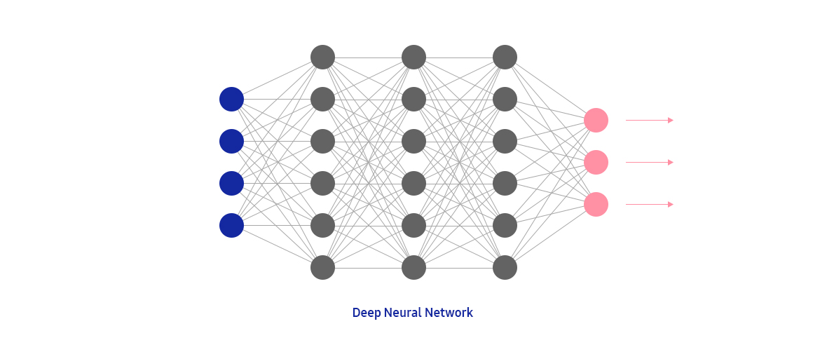 Deep Learning | Samsung Advanced Institute of Technology